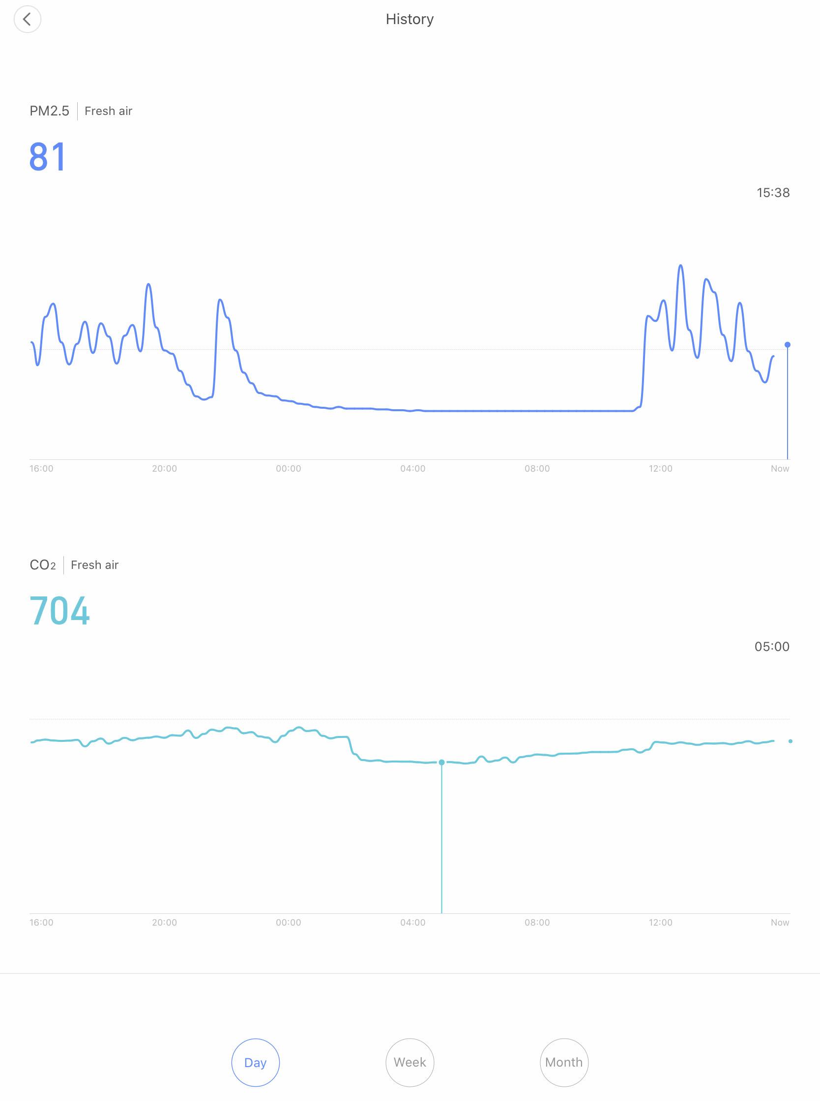 Графики CO2 и PM 2.5 из mihome