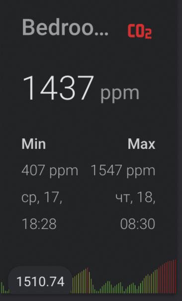 Высокий уровень СО2 каждое утро